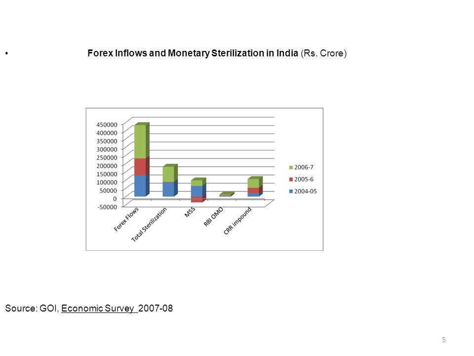 Forex Inflows and Monetary Sterilization in India (Rs. Crore) Source: GOI, Economic Survey 2007-08 5