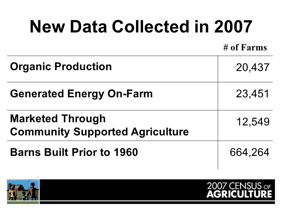 New Data Collected in 2007 # of Farms Organic Production 20,437 Generated Energy On-Farm23,451 Marketed Through Community Supported Agriculture 12,549 Barns Built Prior to 1960664,264