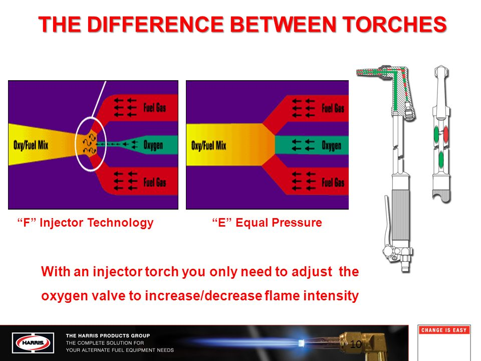 F Injector Technology THE DIFFERENCE BETWEEN TORCHES E Equal Pressure With an injector torch you only need to adjust the oxygen valve to increase/decrease flame intensity 10
