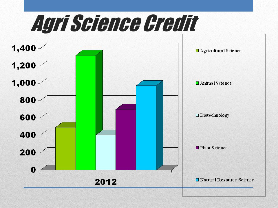 Academic Credit in AFNR