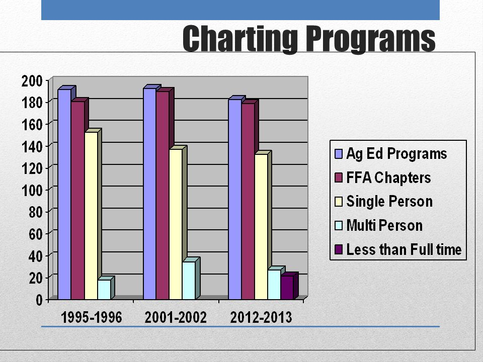 Minnesota AFNR Programs 2012- 2013 33 programs had changes in staffing this year.