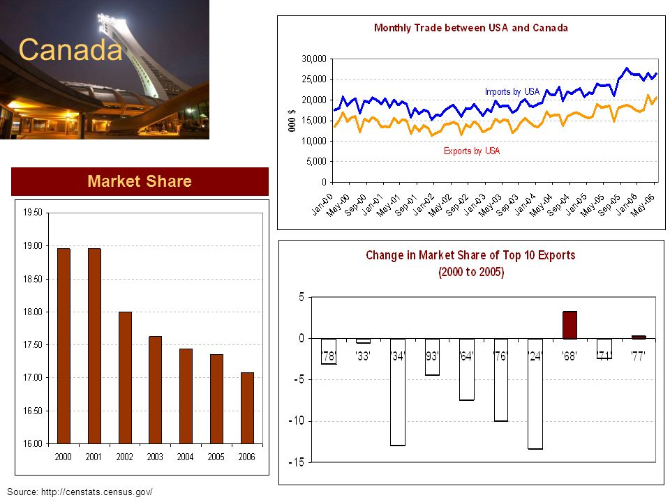 Canada Market Share Source: http://censtats.census.gov/