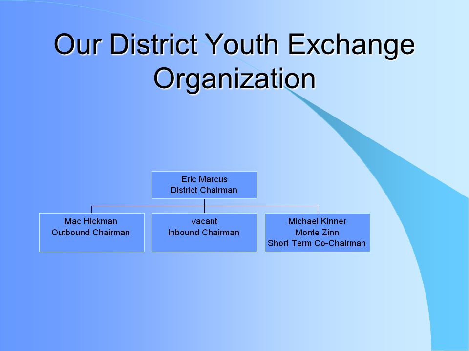 Our District Youth Exchange Organization