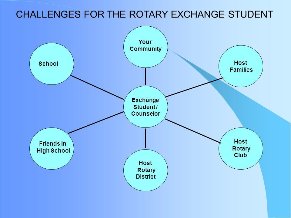 CHALLENGES FOR THE ROTARY EXCHANGE STUDENT Host Rotary Club Host Families Exchange Student / Counselor Your Community School Friends in High School Host Rotary District