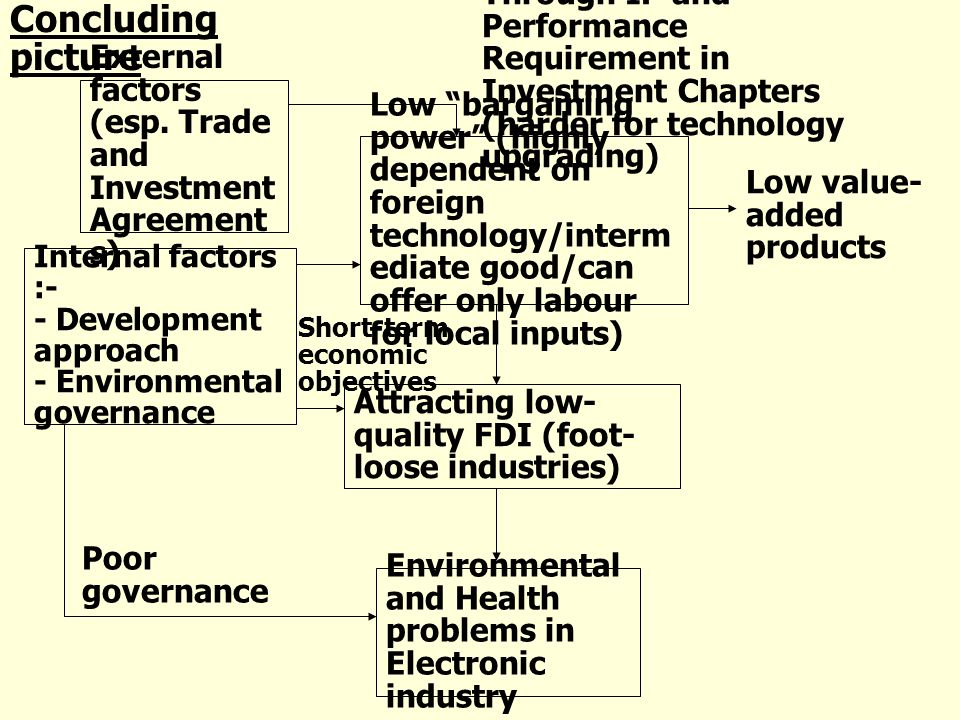External factors (esp. Trade and Investment Agreement s) Low bargaining power (highly dependent on foreign technology/interm ediate good/can offer onl