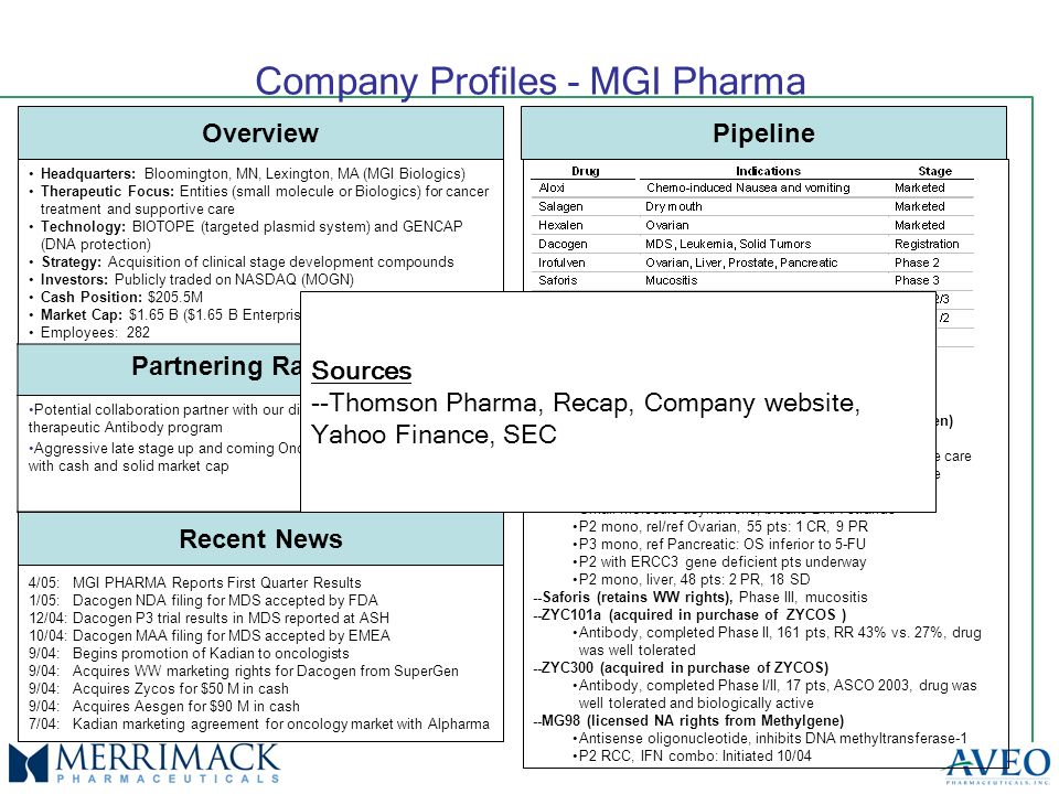 Company Profiles - MGI Pharma Overview Headquarters: Bloomington, MN, Lexington, MA (MGI Biologics) Therapeutic Focus: Entities (small molecule or Biologics) for cancer treatment and supportive care Technology: BIOTOPE (targeted plasmid system) and GENCAP (DNA protection) Strategy: Acquisition of clinical stage development compounds Investors: Publicly traded on NASDAQ (MOGN) Cash Position: $205.5M Market Cap: $1.65 B ($1.65 B Enterprise Value) Employees: 282 Recent News 4/05: MGI PHARMA Reports First Quarter Results 1/05: Dacogen NDA filing for MDS accepted by FDA 12/04: Dacogen P3 trial results in MDS reported at ASH 10/04: Dacogen MAA filing for MDS accepted by EMEA 9/04: Begins promotion of Kadian to oncologists 9/04: Acquires WW marketing rights for Dacogen from SuperGen 9/04: Acquires Zycos for $50 M in cash 9/04: Acquires Aesgen for $90 M in cash 7/04: Kadian marketing agreement for oncology market with Alpharma Pipeline --Aloxi (licensed NA rights from Helsinn SA) --Salagen (retains NA marketing rights) --Hexalen (retains WW rights) --Dacogen (Decitabine) (acquired WW rights from SuperGen) Small molecule, DNA methyltransferase inhibitor P3 mono, MDS, 170 pts: RR 17% vs.