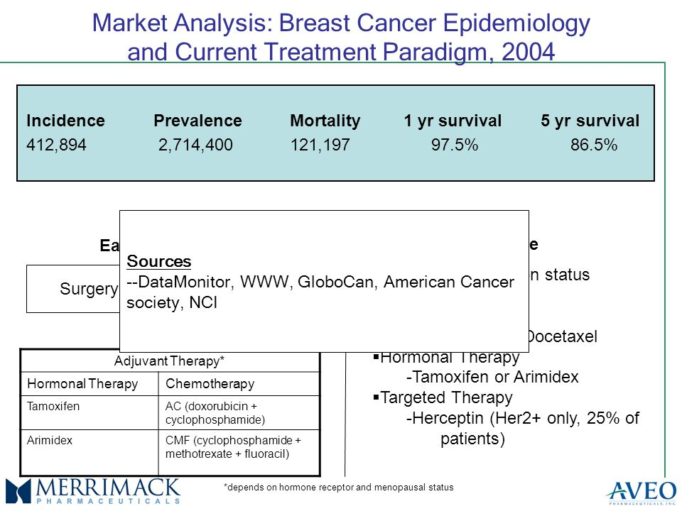 Market Analysis: Breast Cancer Epidemiology and Current Treatment Paradigm, 2004 IncidencePrevalenceMortality 1 yr survival 5 yr survival 412,894 2,714,400121, % 86.5% Current Treatment Paradigm Early Stage Late Stage Surgery Adjuvant Therapy* Hormonal TherapyChemotherapy TamoxifenAC (doxorubicin + cyclophosphamide) ArimidexCMF (cyclophosphamide + methotrexate + fluoracil) *depends on hormone receptor and menopausal status Options dependent on status Chemotherapy -Paclitaxel and Docetaxel Hormonal Therapy -Tamoxifen or Arimidex Targeted Therapy -Herceptin (Her2+ only, 25% of patients) Sources --DataMonitor, WWW, GloboCan, American Cancer society, NCI