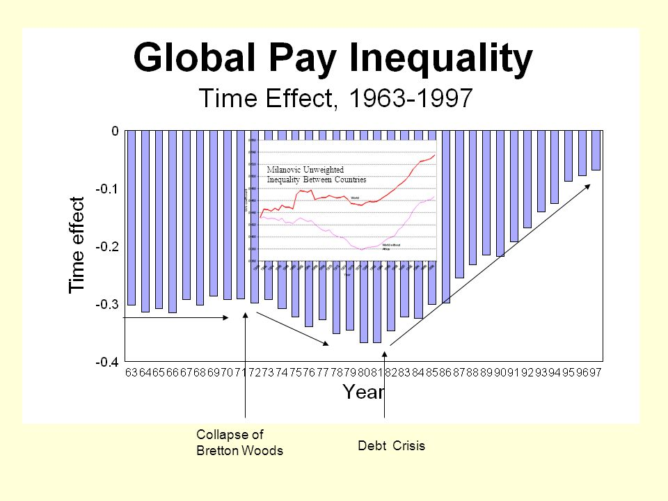 Milanovic Unweighted Inequality Between Countries Collapse of Bretton Woods Debt Crisis