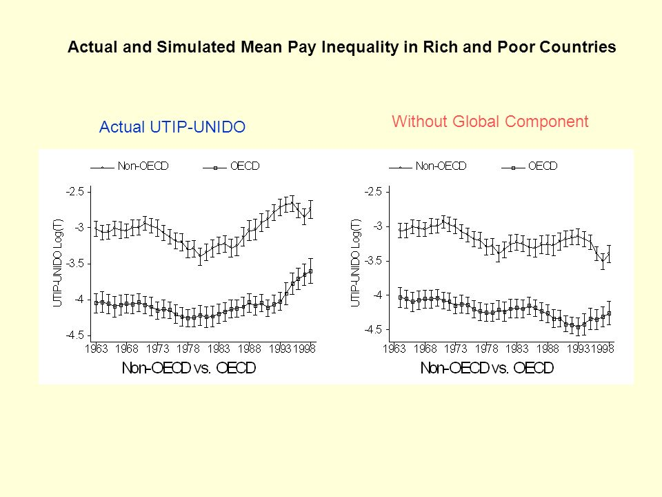 Actual and Simulated Mean Pay Inequality in Rich and Poor Countries Actual UTIP-UNIDO Without Global Component