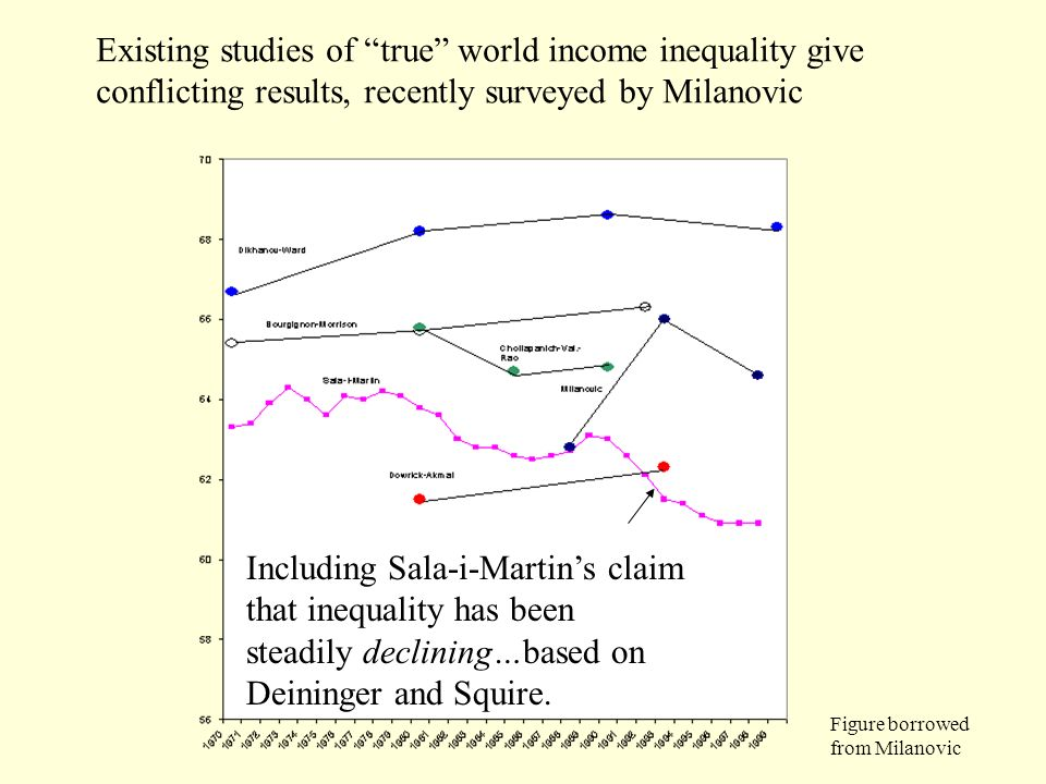 Existing studies of true world income inequality give conflicting results, recently surveyed by Milanovic Including Sala-i-Martins claim that inequali