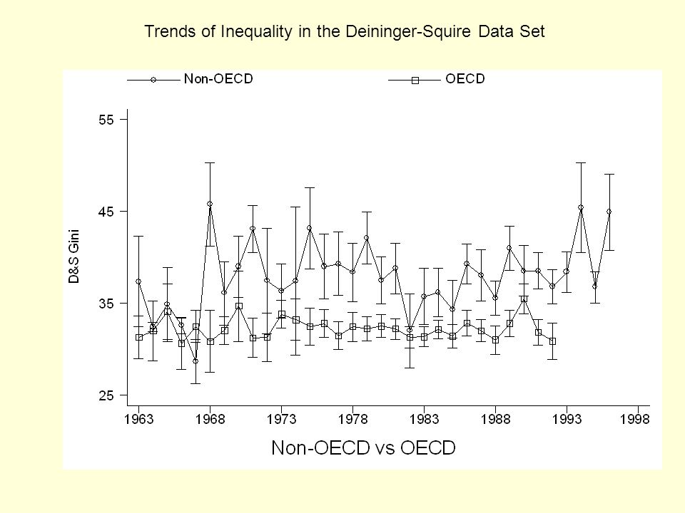 Trends of Inequality in the Deininger-Squire Data Set