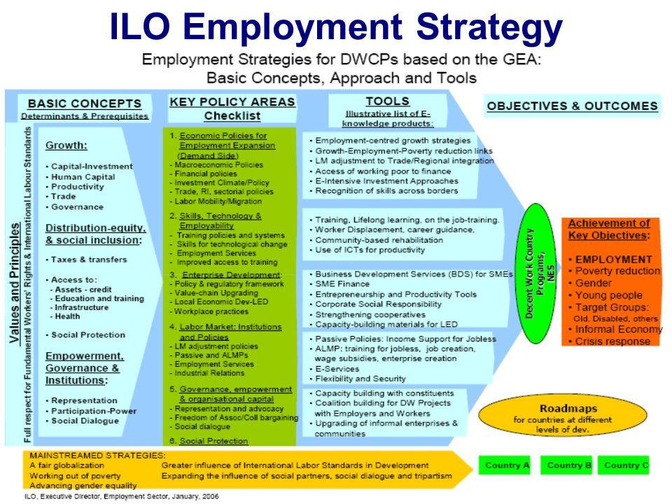 Network-IDEAs Nairobi 25-27 Jan, 2007 Timo Voipio, MFA-Finland timo.voipio@formin.fi 17 ILO Employment Strategy Ministers, Commissioners, etc.