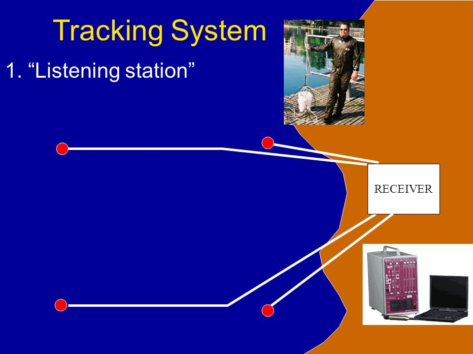 Tracking System RECEIVER 1. Listening station