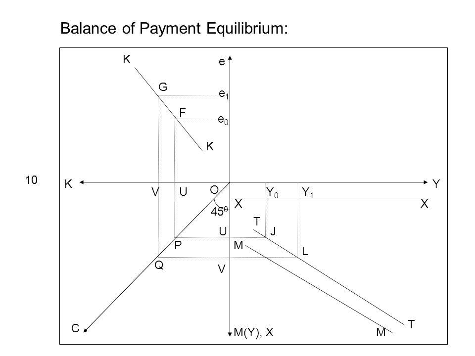 Y e K M(Y), X C 45 0 e1e1 e0e0 XX Y0Y0 Y1Y1 Balance of Payment Equilibrium: 10 T T M M J L K K UV U V P Q O G F