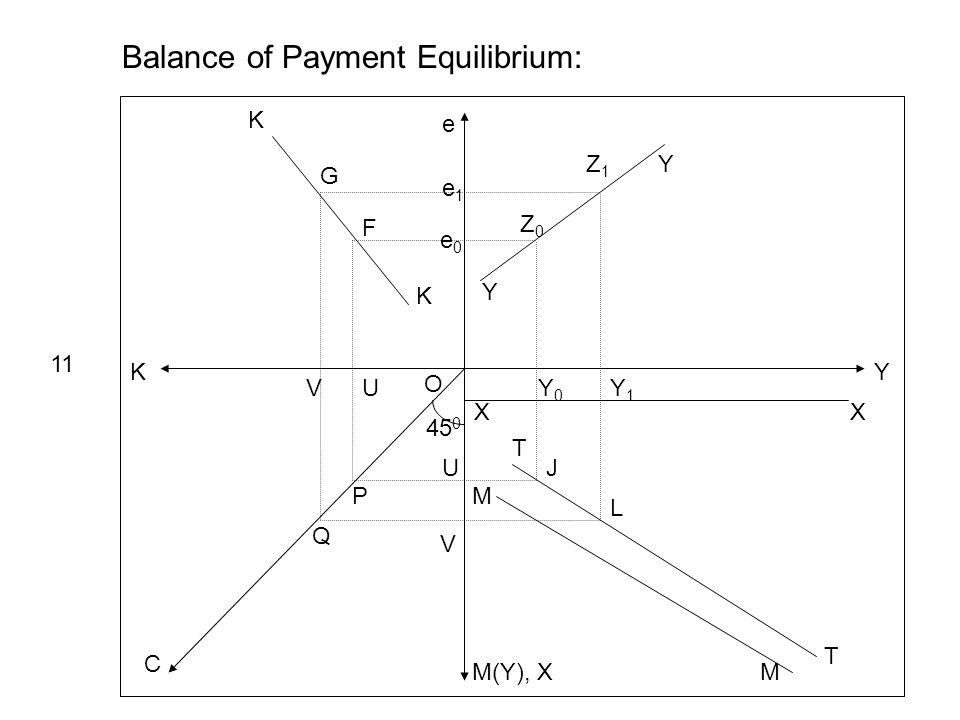 Y e K M(Y), X C 45 0 Y Y e1e1 e0e0 Z0Z0 Z1Z1 XX Y0Y0 Y1Y1 Balance of Payment Equilibrium: 11 T T M M J L K K UV U V P Q O G F