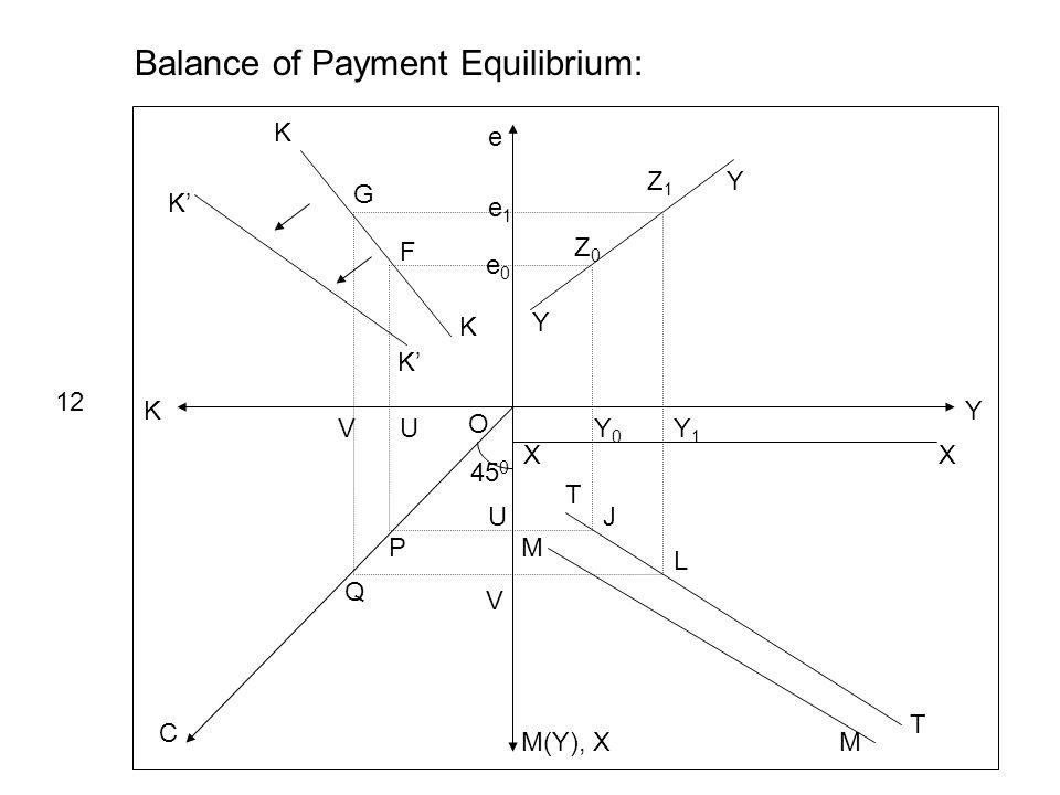 Y e K M(Y), X C 45 0 Y Y e1e1 e0e0 Z0Z0 Z1Z1 XX Y0Y0 Y1Y1 Balance of Payment Equilibrium: 12 T T M M J L K K K K UV U V P Q O G F