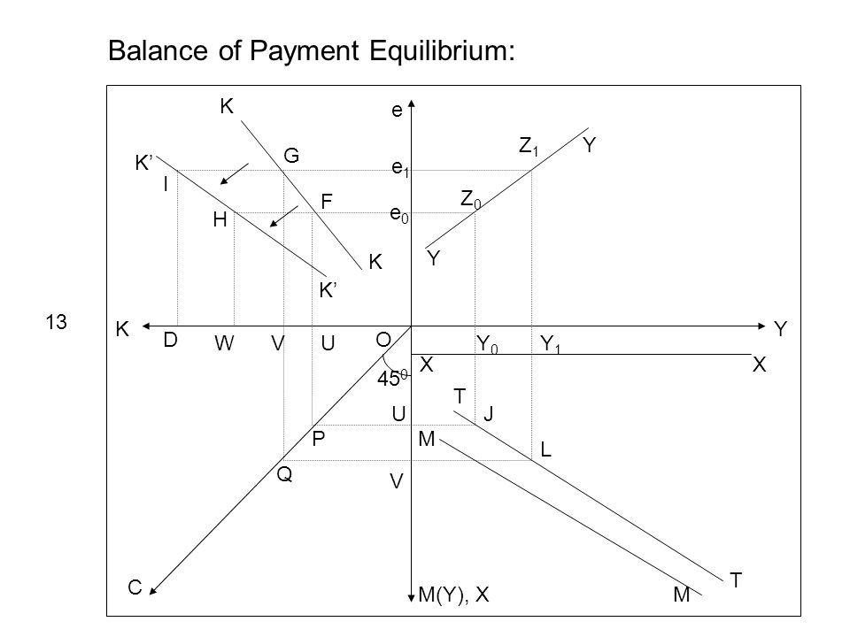 Y e K M(Y), X C 45 0 Y Y e1e1 e0e0 Z0Z0 Z1Z1 XX Y0Y0 Y1Y1 Balance of Payment Equilibrium: 13 T T M M J L K K K K UVW D U V P Q O I H G F