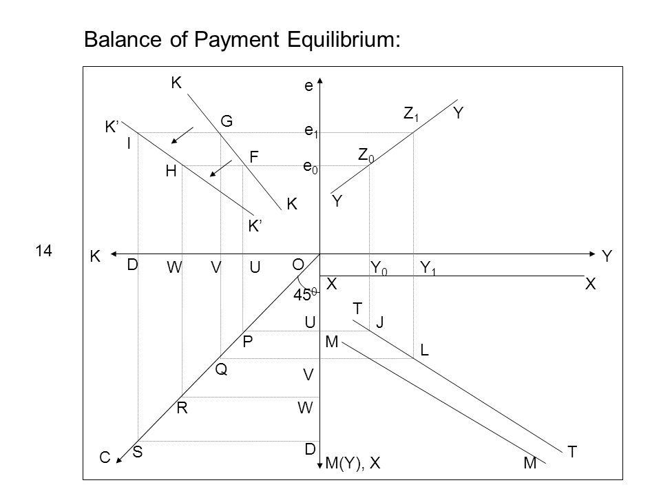 Y e K M(Y), X C 45 0 Y Y e1e1 e0e0 Z0Z0 Z1Z1 XX Y0Y0 Y1Y1 Balance of Payment Equilibrium: 14 T T M M J L K K K K UVW D U V W D P Q R S O I H G F