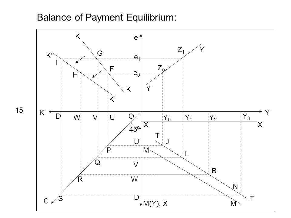 Y e K M(Y), X C 45 0 Y Y e1e1 e0e0 Z0Z0 Z1Z1 XX Y0Y0 Y1Y1 Y2Y2 Y3Y3 Balance of Payment Equilibrium: 15 T T M M J L B N K K K K UVW D U V W D P Q R S O I H G F