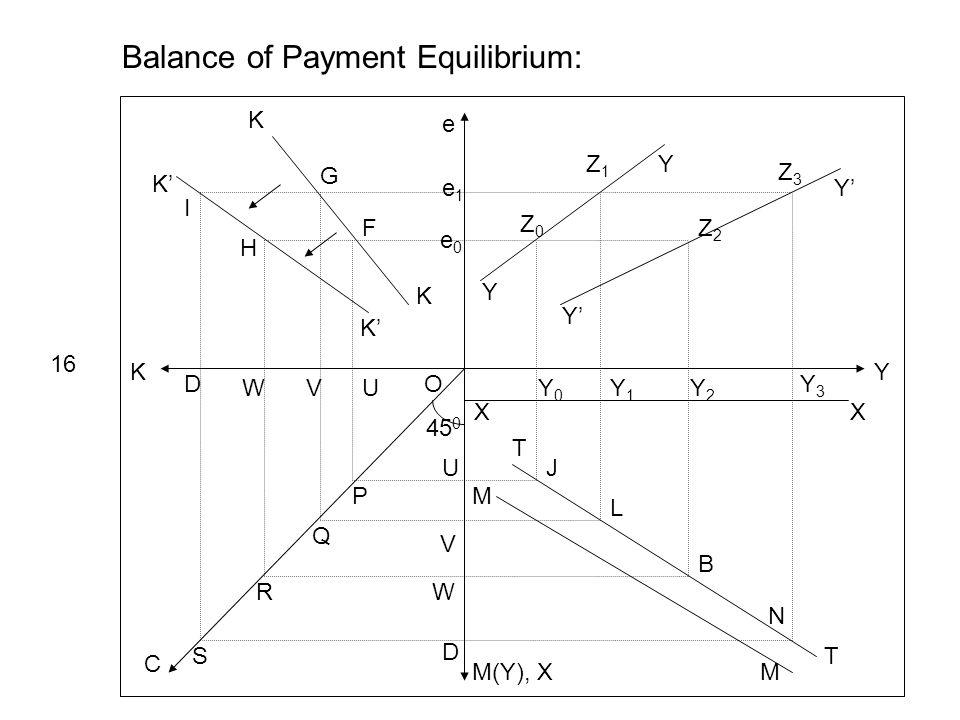 Y e K M(Y), X C 45 0 Y Y Y Ye1e1 e0e0 Z0Z0 Z1Z1 Z2Z2 Z3Z3 XX Y0Y0 Y1Y1 Y2Y2 Y3Y3 Balance of Payment Equilibrium: 16 T T M M J L B N K K K K UVW D U V W D P Q R S O I H G F