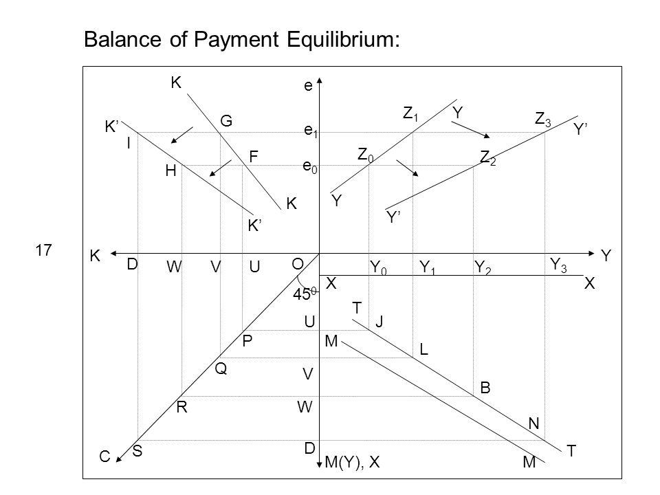 Y e K M(Y), X C 45 0 Y Y Y Ye1e1 e0e0 Z0Z0 Z1Z1 Z2Z2 Z3Z3 XX Y0Y0 Y1Y1 Y2Y2 Y3Y3 Balance of Payment Equilibrium: 17 T T M M J L B N K K K K UVW D U V W D P Q R S O I H G F