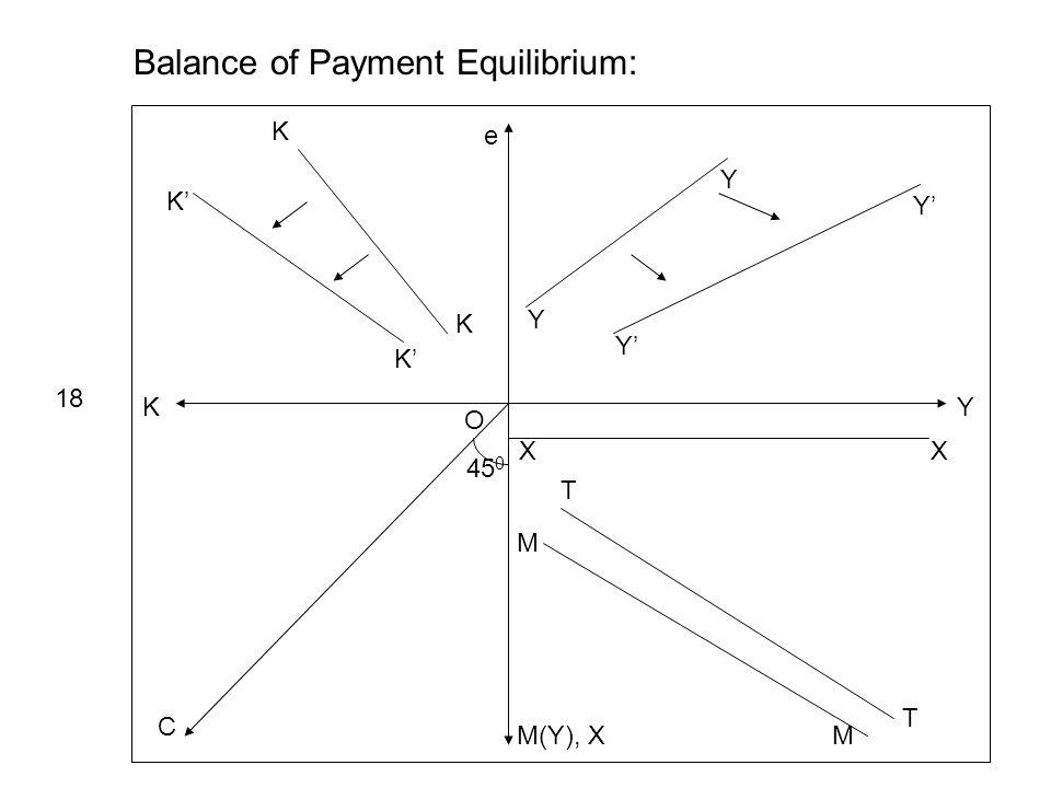 Y e K M(Y), X C 45 0 Y Y Y Y XX Balance of Payment Equilibrium: 18 T T M M K K K K O