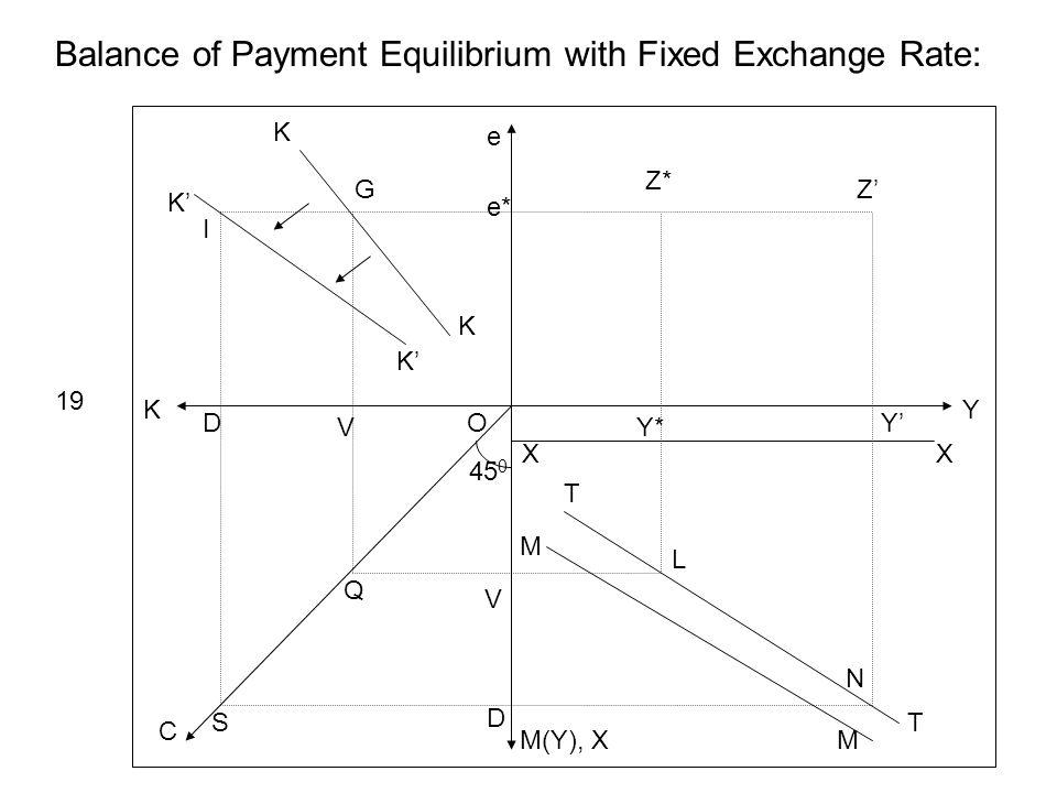 Y e K M(Y), X C 45 0 e* Z* Z XX Y* Y Balance of Payment Equilibrium with Fixed Exchange Rate: T T M M L N K K K K V D V D Q S O I 19 G