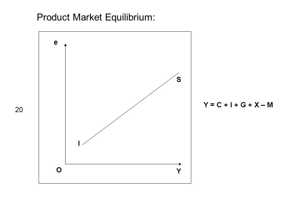 Product Market Equilibrium: e Y O I S Y = C + I + G + X – M 20