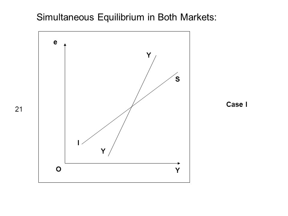 Simultaneous Equilibrium in Both Markets: e Y O I S 21 Case I Y Y