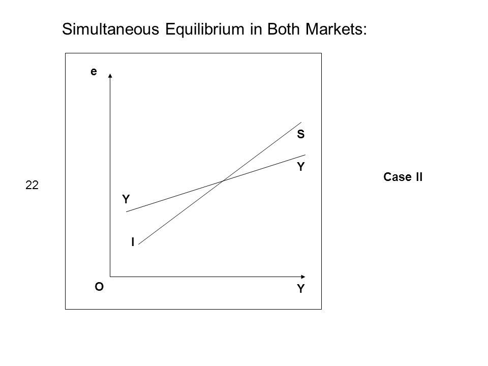 e Y O I S 22 Simultaneous Equilibrium in Both Markets: Case II Y Y