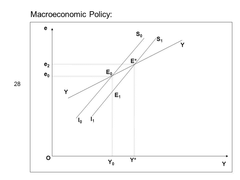 Macroeconomic Policy: e Y O I0I0 S0S0 I1I1 S1S1 Y Y e0e0 e2e2 E0E0 E1E1 E* Y0Y0 Y* 28