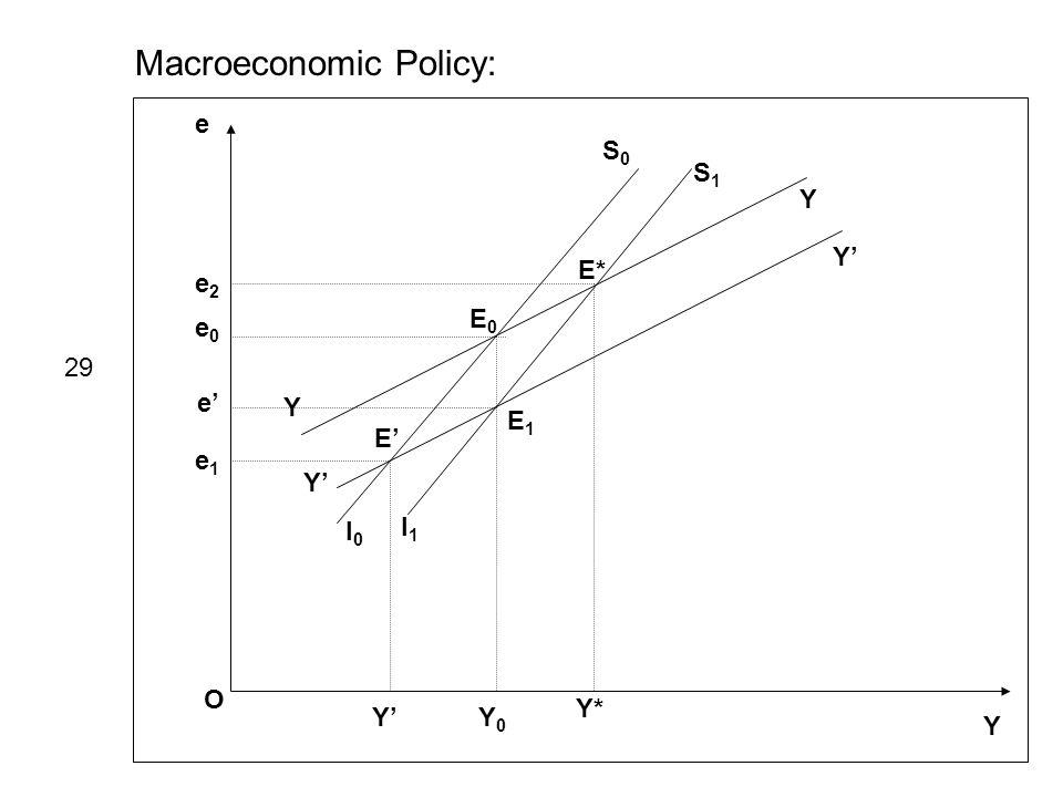 Macroeconomic Policy: e Y O I0I0 S0S0 I1I1 S1S1 Y Y Y Y e0e0 e1e1 e2e2 E0E0 E1E1 E E* Y0Y0 Y Y* 29 e