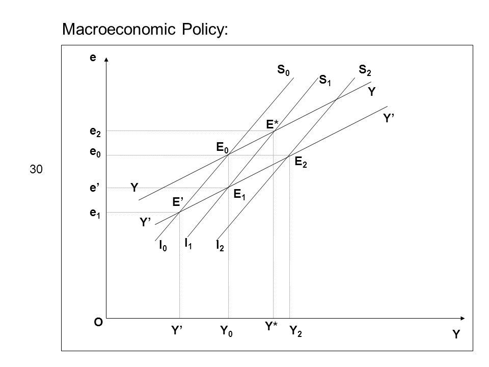 Macroeconomic Policy: e Y O I0I0 S0S0 I1I1 S1S1 I2I2 S2S2 Y Y Y Y e0e0 e1e1 e2e2 E0E0 E1E1 E E2E2 E* Y0Y0 Y Y* Y2Y2 30 e