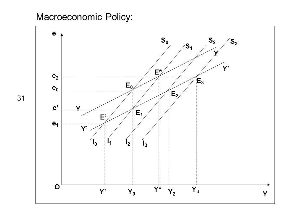 Macroeconomic Policy: e Y O I0I0 S0S0 I1I1 S1S1 I2I2 S2S2 Y Y Y Y I3I3 S3S3 e0e0 e1e1 e2e2 E0E0 E1E1 E E2E2 E* E3E3 Y0Y0 Y Y* Y2Y2 Y3Y3 31 e