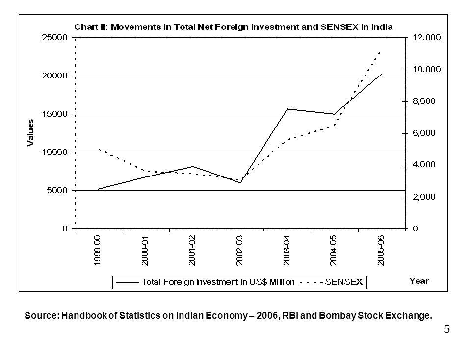 Source: Handbook of Statistics on Indian Economy – 2006, RBI and Bombay Stock Exchange. 5