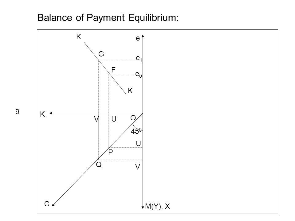 e K M(Y), X C 45 0 e1e1 e0e0 Balance of Payment Equilibrium: 9 K K UV U V P Q O G F