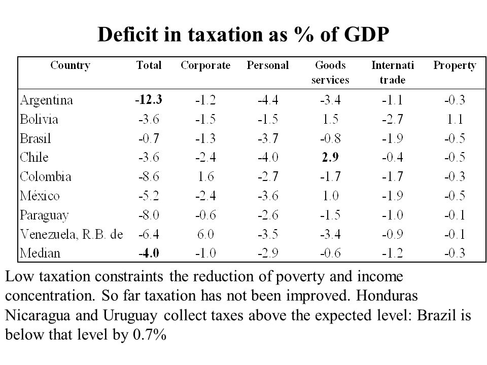 Deficit in taxation as % of GDP Low taxation constraints the reduction of poverty and income concentration.