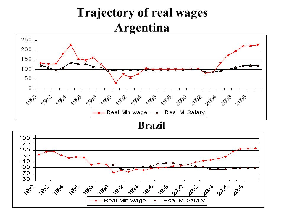 Trajectory of real wages Argentina Brazil