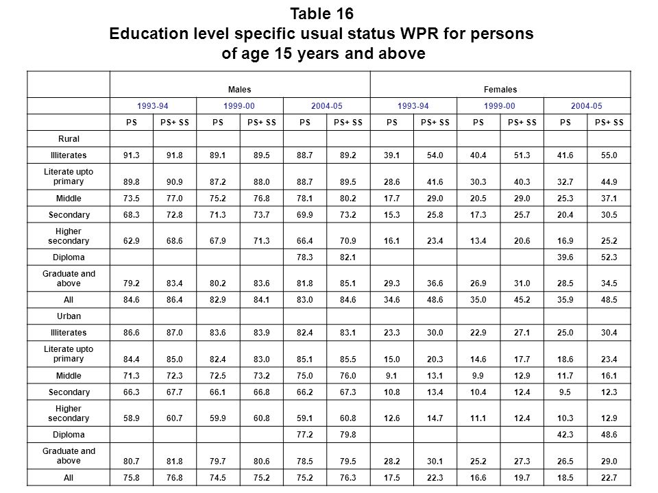 Table 16 Education level specific usual status WPR for persons of age 15 years and above MalesFemales 1993-941999-002004-051993-941999-002004-05 PSPS+ SSPSPS+ SSPSPS+ SSPSPS+ SSPSPS+ SSPSPS+ SS Rural Illiterates91.391.889.189.588.789.239.154.040.451.341.655.0 Literate upto primary89.890.987.288.088.789.528.641.630.340.332.744.9 Middle73.577.075.276.878.180.217.729.020.529.025.337.1 Secondary68.372.871.373.769.973.215.325.817.325.720.430.5 Higher secondary62.968.667.971.366.470.916.123.413.420.616.925.2 Diploma 78.382.1 39.652.3 Graduate and above79.283.480.283.681.885.129.336.626.931.028.534.5 All84.686.482.984.183.084.634.648.635.045.235.948.5 Urban Illiterates86.687.083.683.982.483.123.330.022.927.125.030.4 Literate upto primary84.485.082.483.085.185.515.020.314.617.718.623.4 Middle71.372.372.573.275.076.09.113.19.912.911.716.1 Secondary66.367.766.166.866.267.310.813.410.412.49.512.3 Higher secondary58.960.759.960.859.160.812.614.711.112.410.312.9 Diploma 77.279.8 42.348.6 Graduate and above80.781.879.780.678.579.528.230.125.227.326.529.0 All75.876.874.575.2 76.317.522.316.619.718.522.7