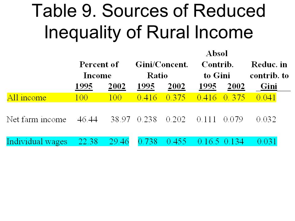 Table 9. Sources of Reduced Inequality of Rural Income