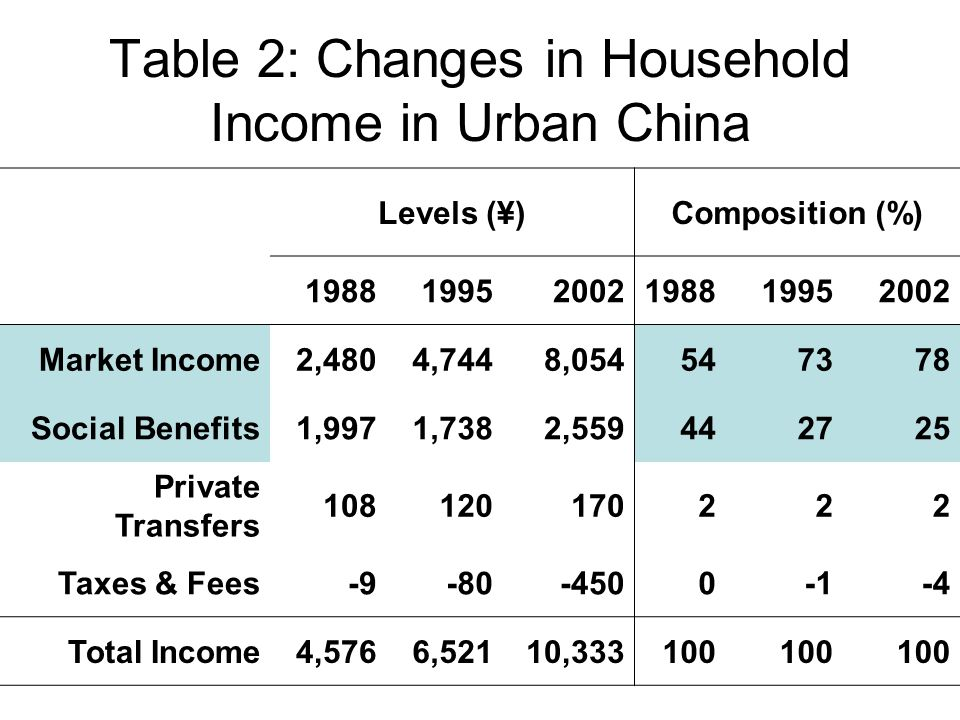 Table 2: Changes in Household Income in Urban China Levels (¥)Composition (%) 198819952002198819952002 Market Income2,4804,7448,054547378 Social Benefits1,9971,7382,559442725 Private Transfers 108120170222 Taxes & Fees-9-80-4500-4 Total Income4,5766,52110,333100