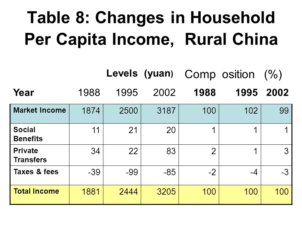Table 8: Changes in Household Per Capita Income, Rural China Levels(yuan ) Composition(%) Year198819952002198819952002 Market Income 18742500318710010299 Social Benefits 112120111 Private Transfers 342283213 Taxes & fees -39-99-85-2-4-3 Total Income 188124443205100