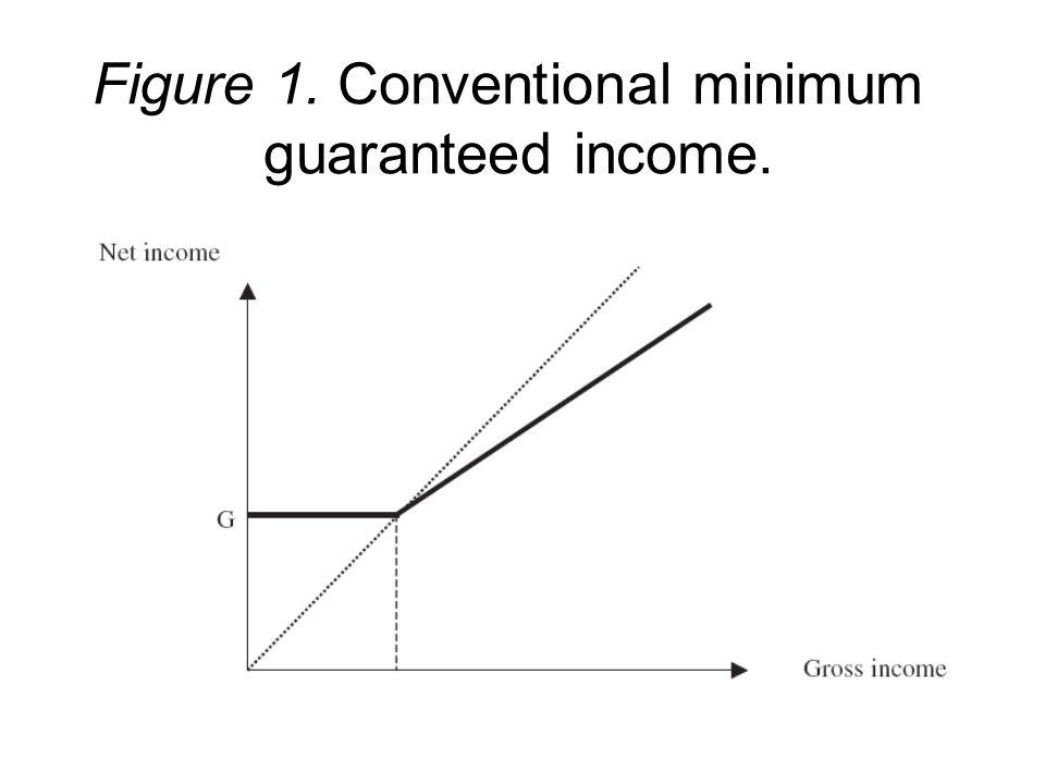 Figure 1. Conventional minimum guaranteed income.