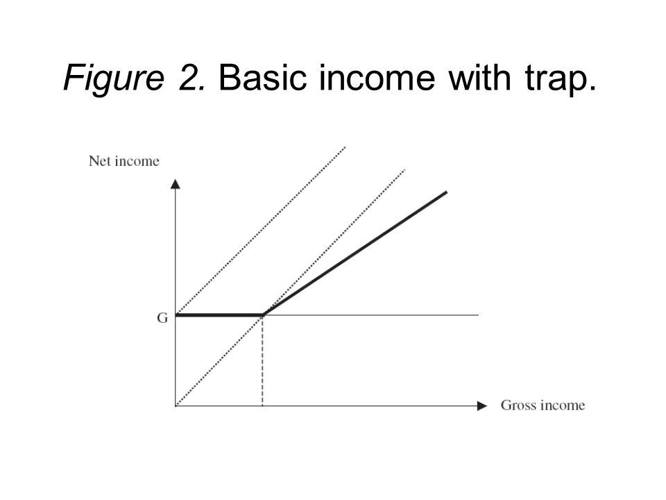 Figure 2. Basic income with trap.