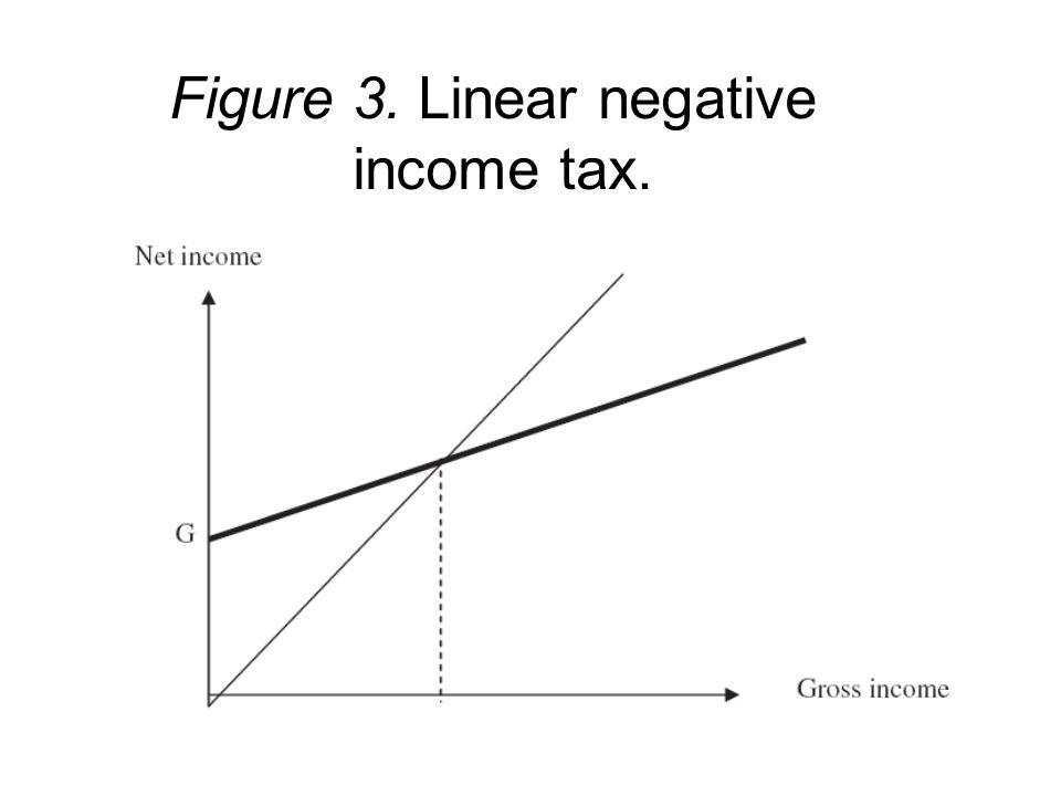 Figure 3. Linear negative income tax.