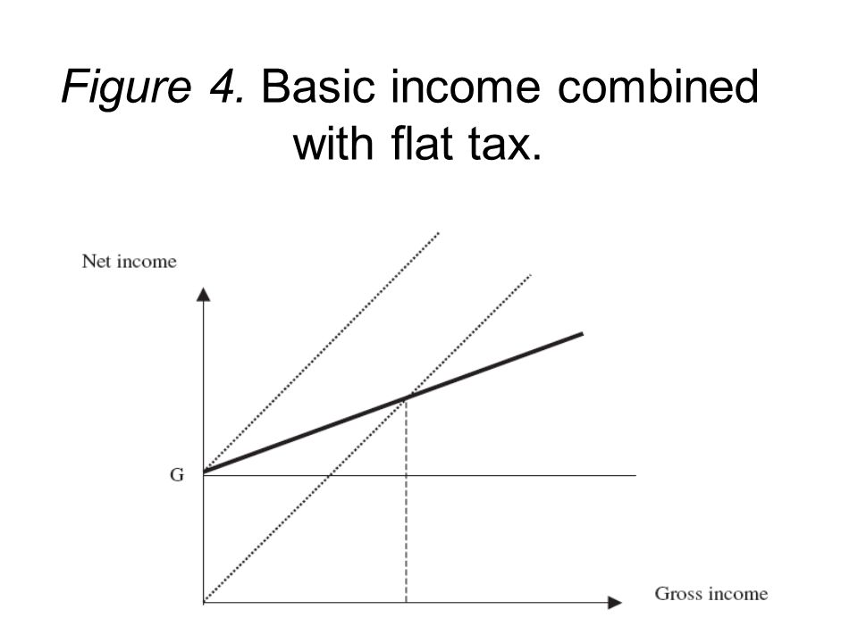 Figure 4. Basic income combined with flat tax.