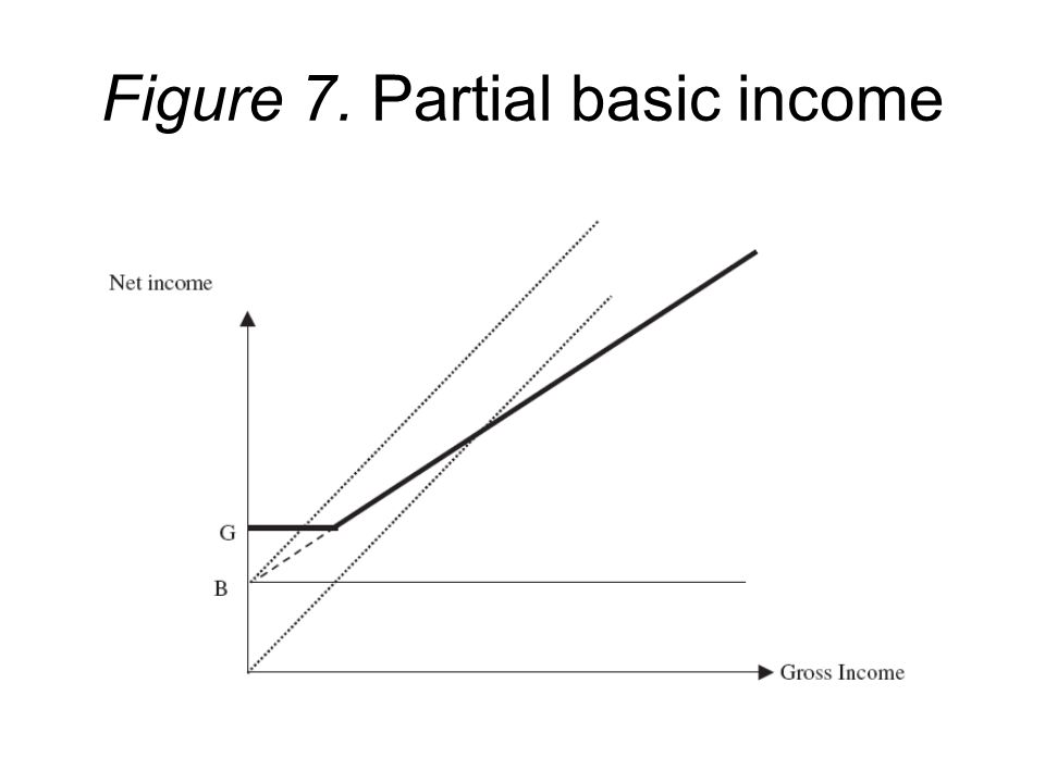 Figure 7. Partial basic income