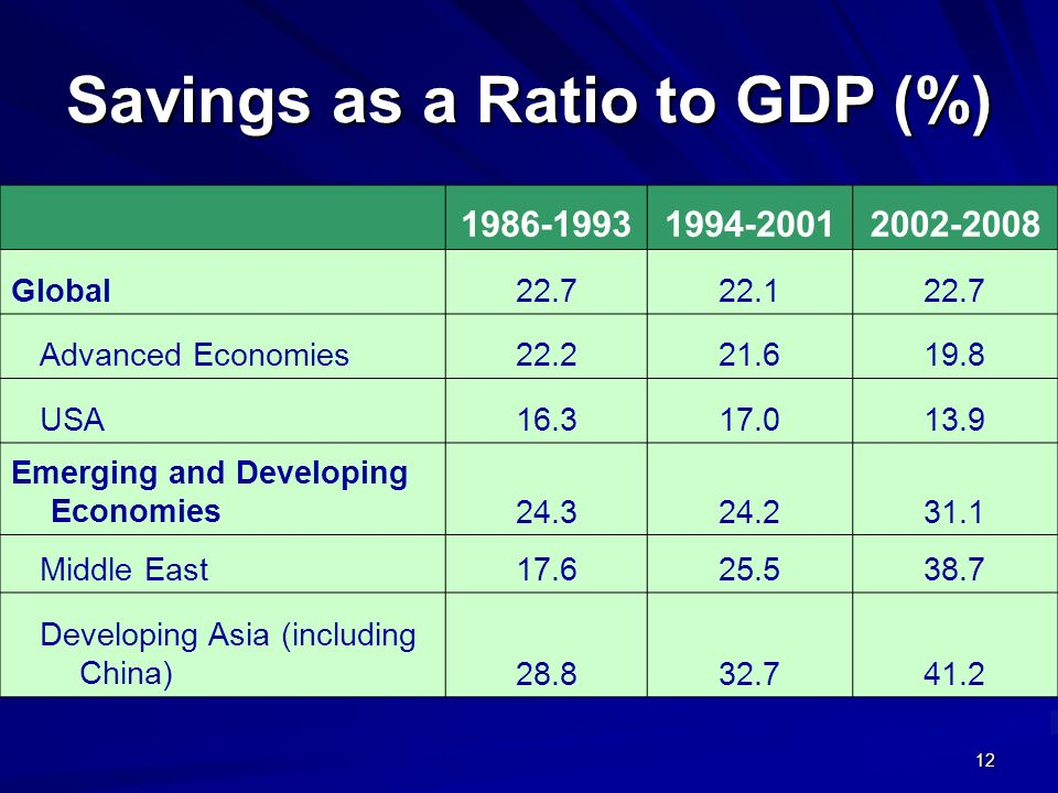 12 Savings as a Ratio to GDP (%) 1986-19931994-20012002-2008 Global22.722.122.7 Advanced Economies22.221.619.8 USA16.317.013.9 Emerging and Developing
