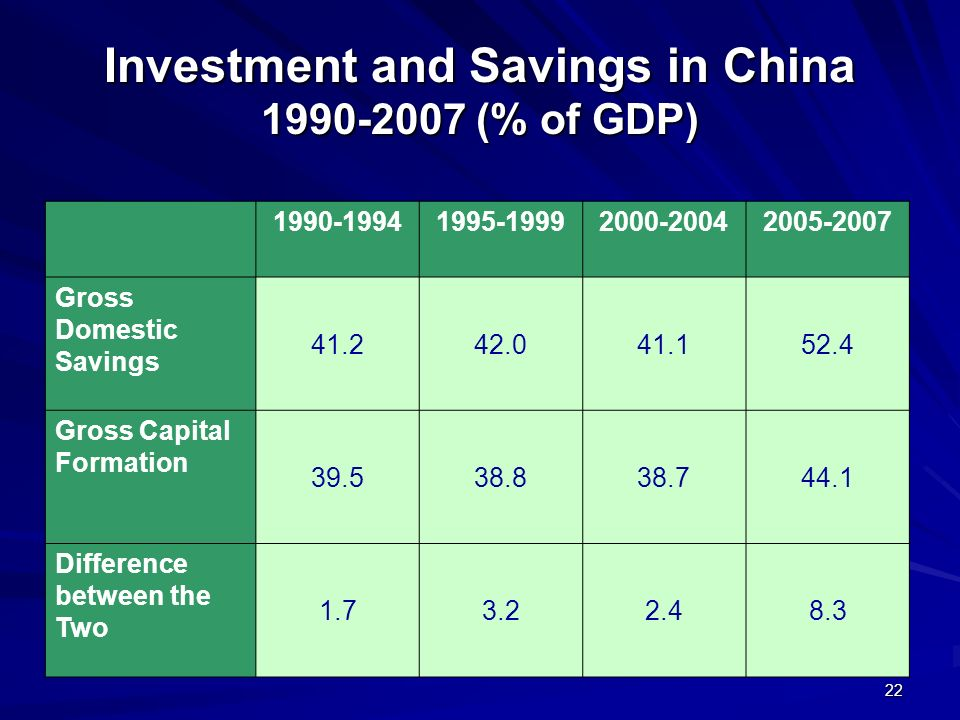 22 Investment and Savings in China 1990-2007 (% of GDP) 1990-19941995-19992000-20042005-2007 Gross Domestic Savings 41.242.041.152.4 Gross Capital For