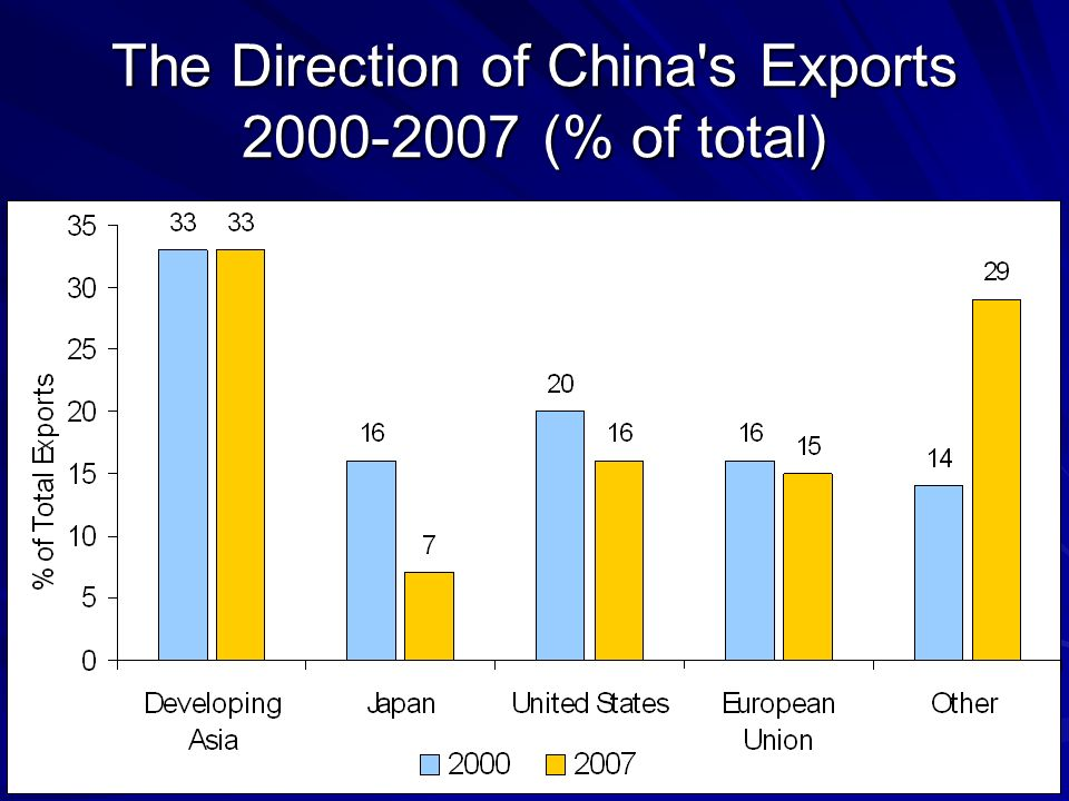 27 The Direction of China's Exports 2000-2007 (% of total)